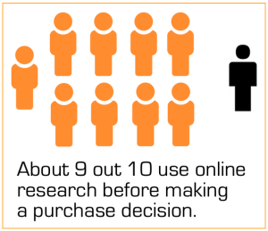 9 out of 10 use online research chart